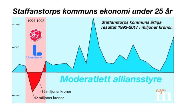 graf 1993-2017